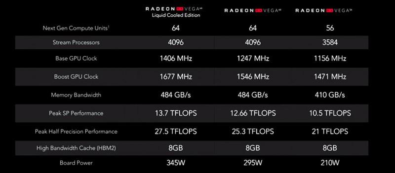 Характеристики Radeon RX Vega 56 и 64