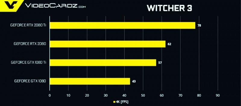 Тест RTX 2080 и RTX 2080 Ti в игре The Witcher 3