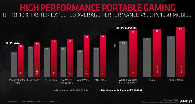 Тест ноутбука с Radeon RX 5500M в играх