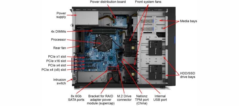 Конфигурация системного блока