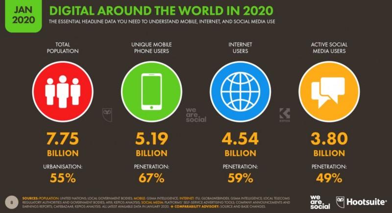 5,2 миллиарда мобильных пользователей
